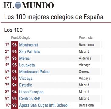 Los 100 mejores colegios de espa a for Los mejores sofas de madrid