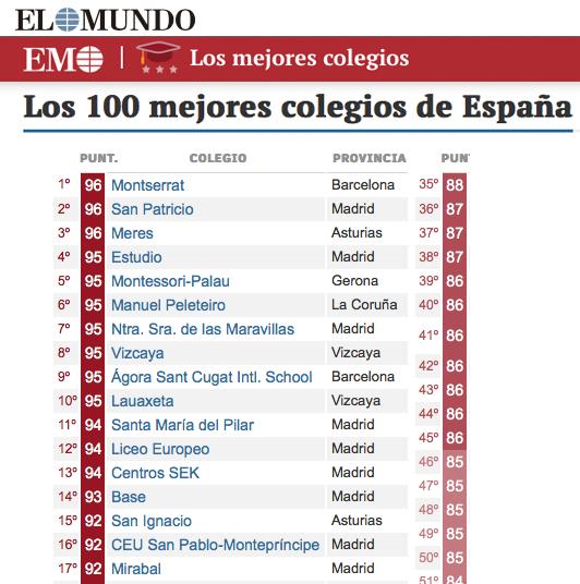 Ranking de los 100 mejores colegios de espa a for Los mejores sofas de espana